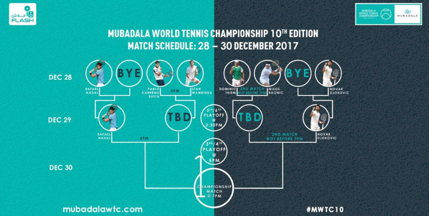 Mubadala World Tennis Championship 10th Edition Draw Announced