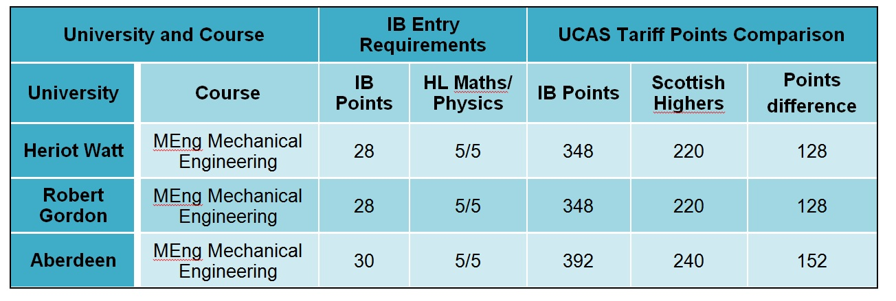 ib table