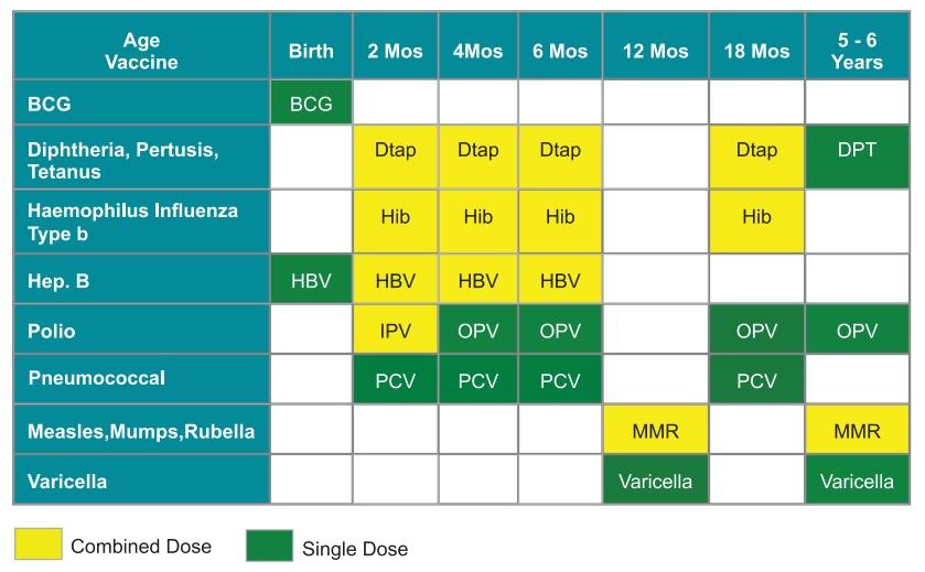 Baby Immunisation Schedule In Dubai Expatwoman Com