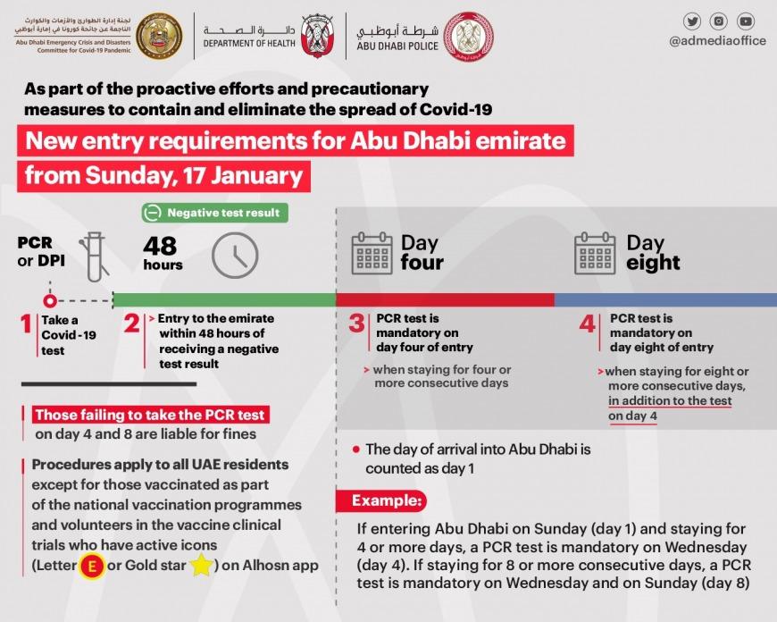 Latest rules to enter Abu Dhabi border