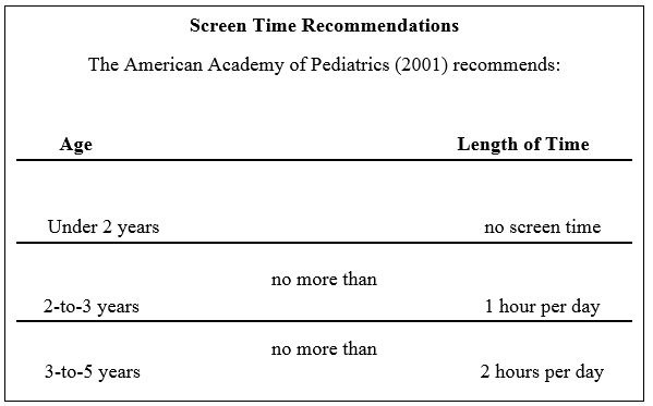 Screen Time Recommendation