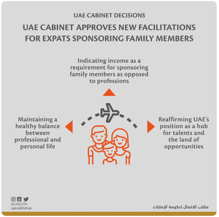 Changes to family sponsorship in UAE